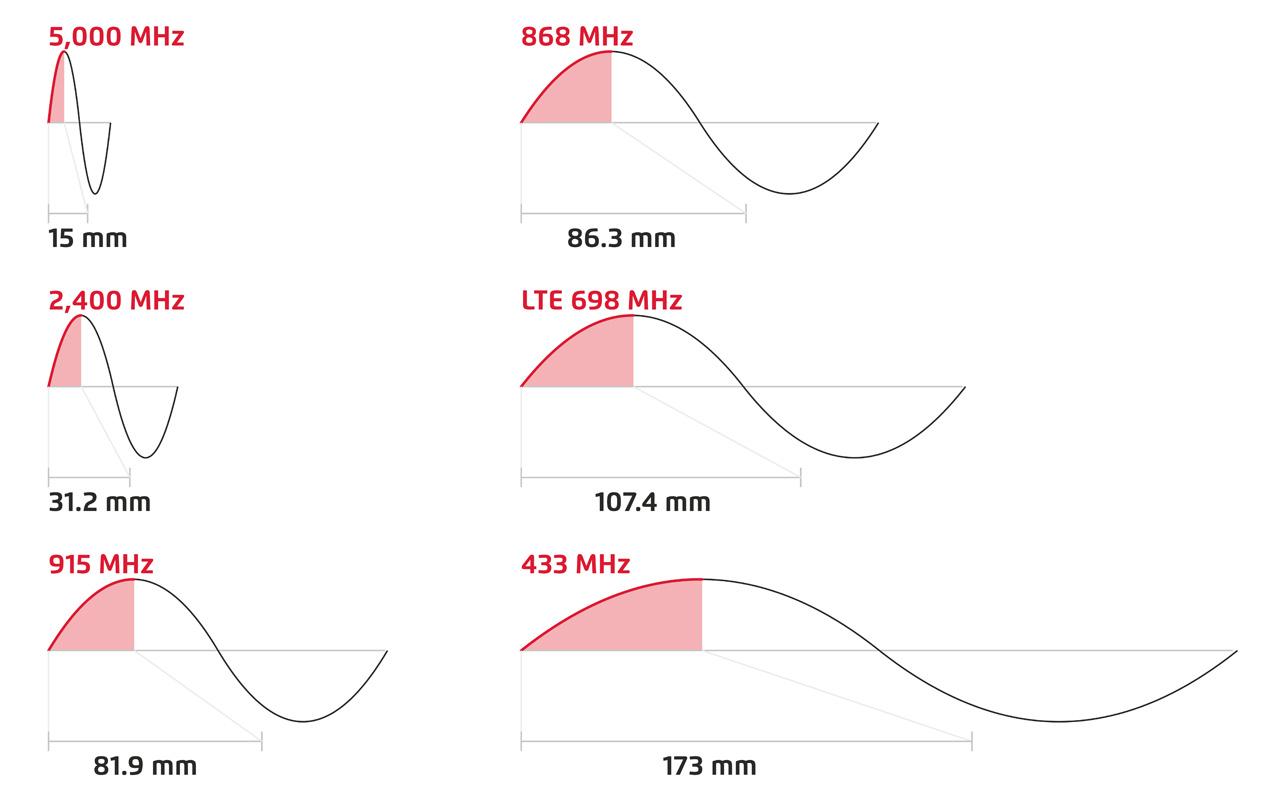 wavelength examples